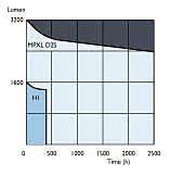 Диаграммы светоотдачи и индикатрисы излучения галогенок и ксеноновых ламп